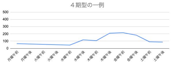 あつ 森 株 パターン 【あつ森】カブ(株)価の変動パターンまとめと売るタイミングについて