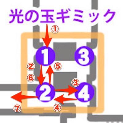 オベリスク 転生 3 真 女神 真女神転生3リマスター攻略Wiki